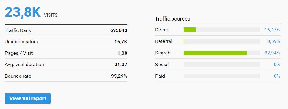 Blog prawniczy dla branży kreatywnej - wyniki popularności